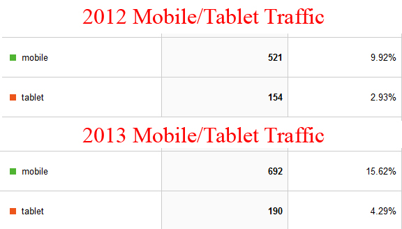 Google Analytics can help you determine if you need a mobile website