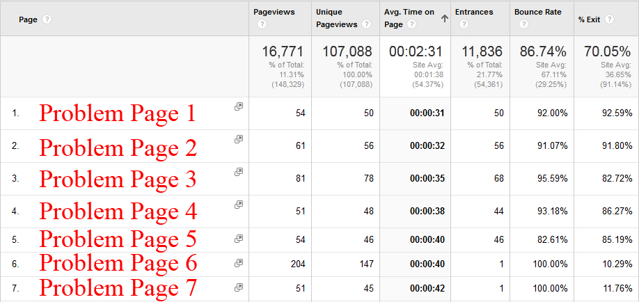 Google Analytics can help you determine if you need any page reviews