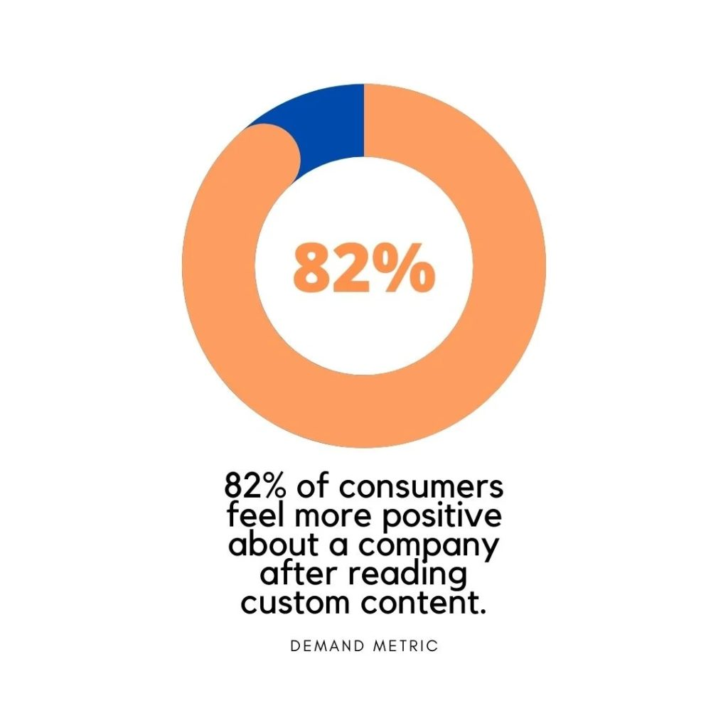82 percent of consumers feel more positive after reading blog content